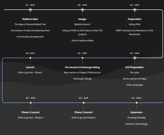 DRIFE - is a nexgen decentralized ride hailing platform
