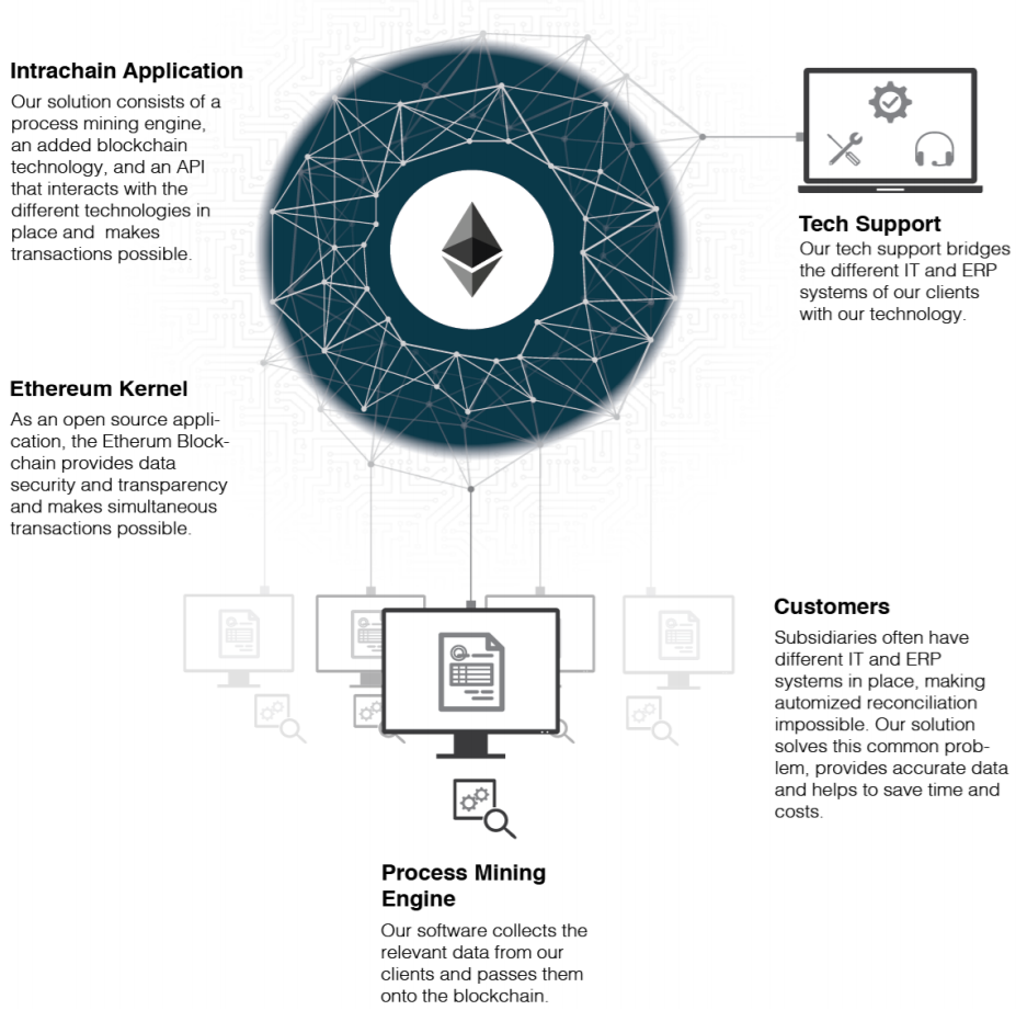 Intrachain: The First Process Mining Software On Blockchain