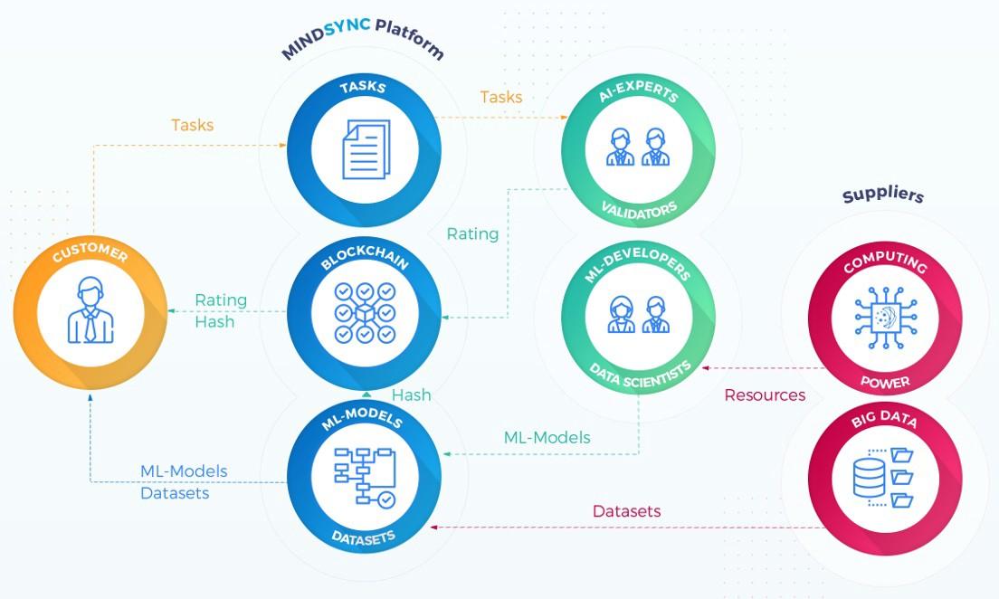 Guaranteed Entrance Tokencrypto review