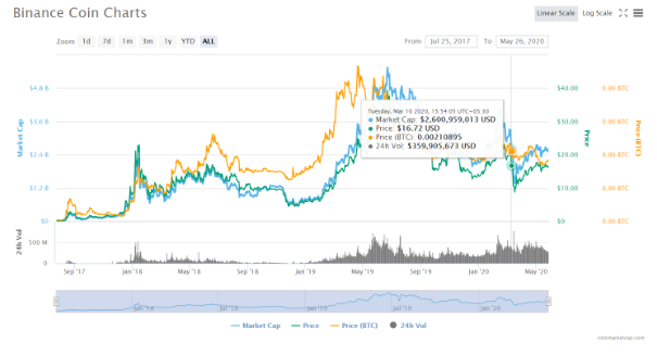 Maidsafecoin price prediction 2020