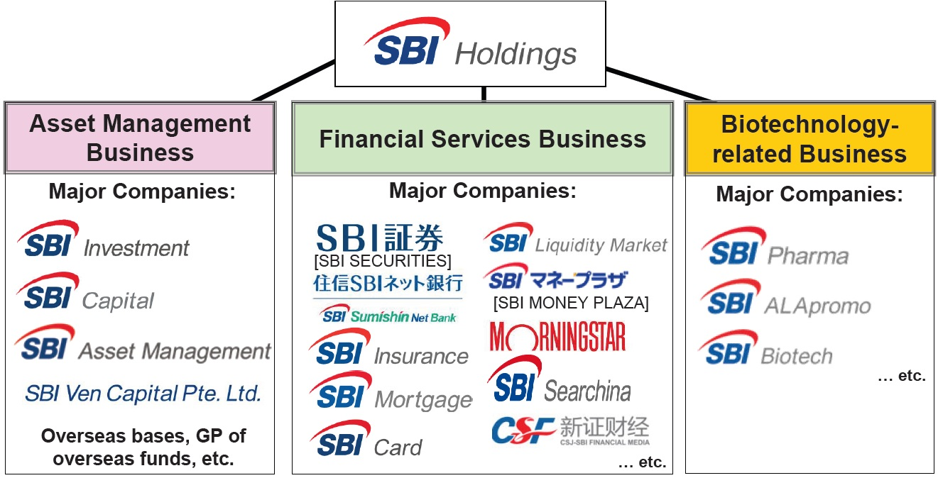 sbi holdings cryptocurrency exchange