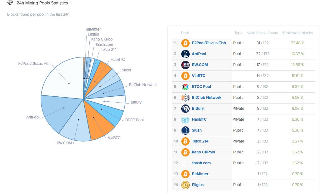 bitcoin mining statistics