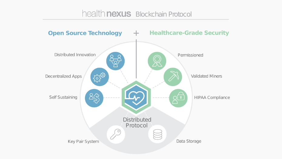 A Healthcare blockchain to lower costs and empower patients • Newbium